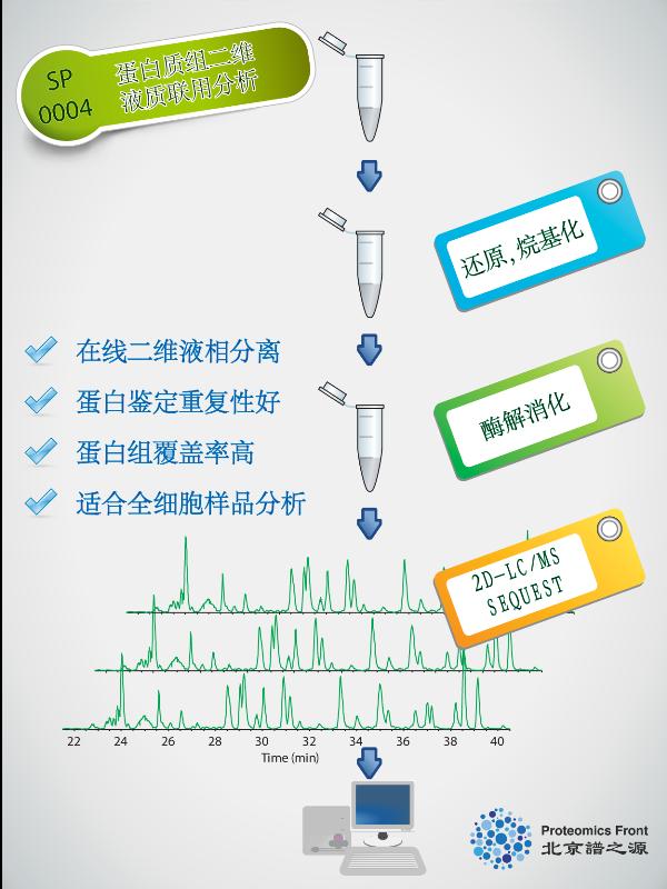 pf_web_proteomics_2D_LCMS_01-01